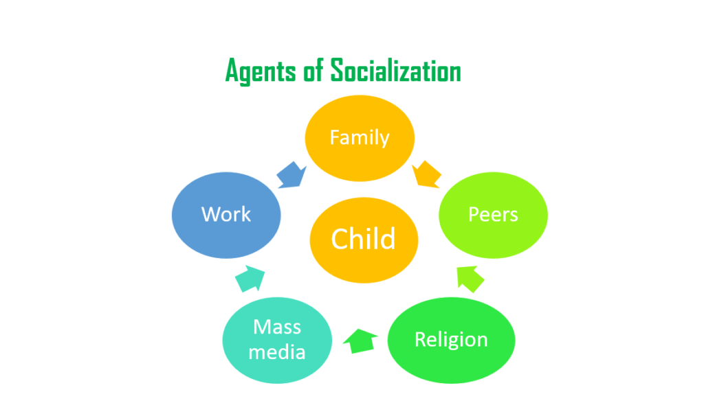 Other Forms Of Socialization